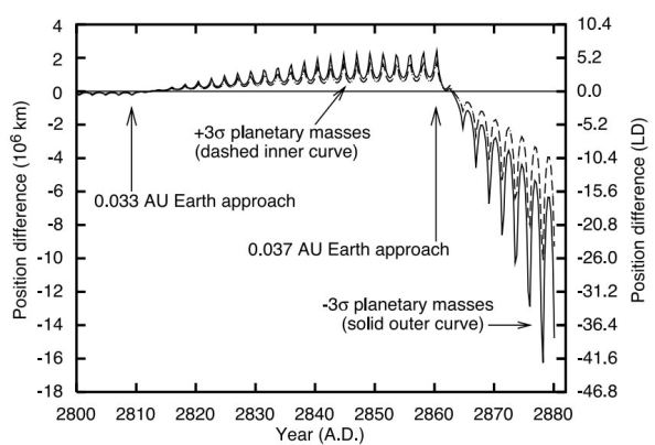 asteroid 1950 DA