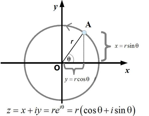 circle_complex_plane