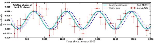 Σύγκριση των δεδομένων του πειράματος DAMA/LIBRA με τα διάφορα θεωρτητικά μοντέλα