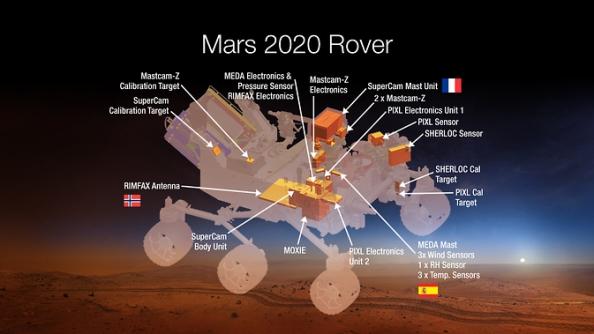 Το διάγραμμα του οχήματος Mars 2020 δείχνει τη θέση των 7 εξειδικευμένων οργάνων με εντυπσιακές δυνατότητες, που θα οδηγήσουν σε μια άνευ προηγουμένου  διαστημική εξερεύνηση