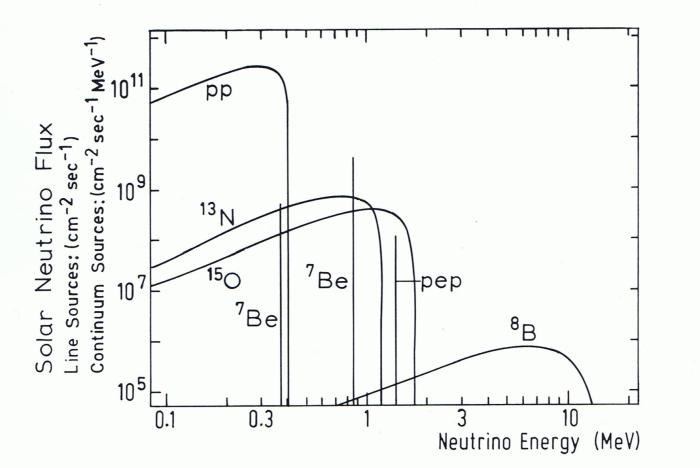 solar-neutrino1spectrum
