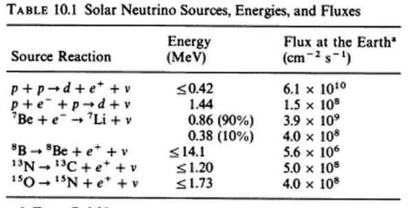 solar neutrino_flux2
