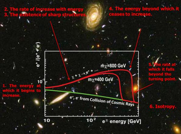 Τα χαρακτηριστικά της καμπύλης του κλάσματος ποζιτρονίων στις κοσμικές ακτίνες