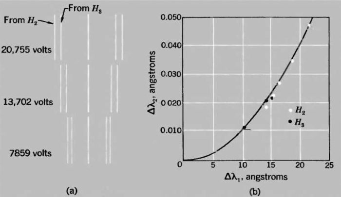Τα αποτελέσματα του πειράματος των Ives και Stilwell (1938): (α) Η γραμμή Balmer (Ηβ) που εκπέμπουν τα ιόντα με διαφορετικές ταχύτητες - μεγαλύτερη τάση αντιστοιχεί σε μεγαλύτερη ταχύτητα (β) η γραφική παράσταση της εξίσωσης (5) που επαληθεύει το φαινόμενο της διαστολής του χρόνου.