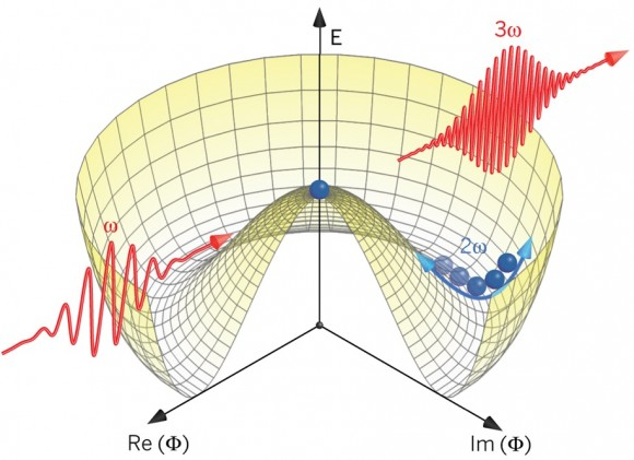 Higgs-amplitude-mode-state-with-spontaneously-broken-symmetry-science
