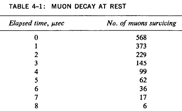 muon decay at rest