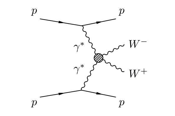 Πρωτόνια εκπέμπουν φωτόνια, τα οποία αλληλεπιδρούν παράγοντας μποζόνια W. Με το πρόγραμμα CTPPS, ο ανιχνευτής CMS θα μπορέσει να μελετήσει το κατά πόσον τέτοιες αλληλεπιδράσεις είναι συμβατές ή όχι με το Καθιερωμένο Πρότυπο των στοιχειωδών σωματιδίων με δύο τάξεις μεγέθους μεγαλύτερη ακρίβεια απ' ότι στο παρελθόν.