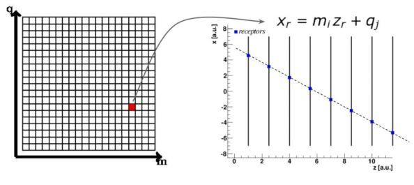 Είναι η πρώτη φορά που ο αλγόριθμος του τεχνητού αμφιβληστροειδούς χρησιμοποιείται για την ανακατασκευή τροχιών