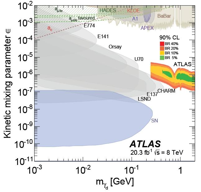 atlas_darkphoton14
