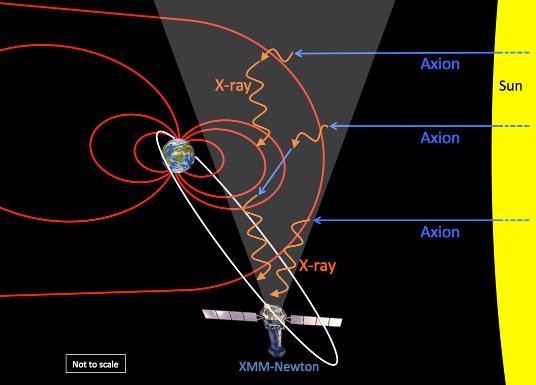 Η ροή των αξιονίων από τον Ήλιο (μπλε) και η μετατροπή τους σε ακτίνες Χ (πορτοκαλί) οι οποίες ανιχνεύονται από το παρατηρητήριο XMM-Newton. Credit: University of Leicester