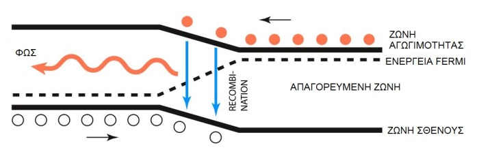 Σε μια επαφή p-n που εφαρμόζεται τάση τα ηλεκτρόνια μετακινούνται από την n- στην p-περιοχή και οι οπές μετακινούνται προς την αντίθετη κατεύθυνση. Τα ηλεκτρόνια επανασυνδέονται με τις οπές και εκπέμπεται φως (αυθόρμητη εκπομπή).