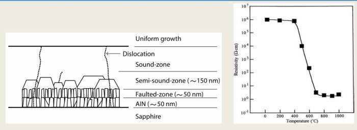 (a) Η ανάπτυξη του GaN σε ζαφείρι χρησιμοποιώντας ένα στρώμα AlN. (b) Η αντίσταση GaN με προσμείξεις Mg ως συνάρτηση της θερμοκρασίας κατά την θερμική κατεργασία