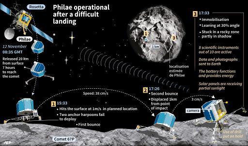 Το γράφημα δείχει τη δύσκολη προσγείωση που είχε το Philae στο κομήτη