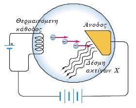 Συσκευή παραγωγής ακτινών Χ. Ηλεκτρόνια μεγάλης ταχύτητας προσπίπτουν σε μεταλλικό στόχο. Από το μεταλλικό στόχο εκπέμπομαι ακτίνες Χ. http://ebooks.edu.gr/modules/ebook/show.php/DSGL-C107/144/1032,3727/