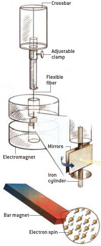 Η πειραματική διάταξη που χρησιμοποίησαν οι Einstein – Haas για να αποδείξουν την θεωρία τους σχετικά με τον μαγνητισμό του σιδήρου. Κρέμασαν έναν αμαγνήτιστο κύλινδρο σιδήρου με εύκαμπτο νήμα και στη συνέχεια εφάρμοσαν ένα ισχυρό μαγνητικό πεδίο. Σύμφωνα με τη θεωρία τους, ο κύλινδρος θα αρχίσει να περιστρέφεται εξαιτίας του προσανατολισμού των τροχιών των ηλεκτρονίων των ατόμων του σιδήρου. Τα κάτοπτρα που ήταν προσαρμοσμένα στον κύλινδρο ανακλούσαν μια δέσμη φωτός καθώς αυτός περιστρέφονταν – αποδεικνύοντας την υπόθεσή τους. Αργότερα αποδείχθηκε ότι η μαγνήτιση του σιδήρου δεν οφείλεται στις τροχιές των ηλεκτρονίων, αλλά στο σπιν των ηλεκτρονίων. Το πεδίο ενός ραβδόμορφου μαγνήτη, για παράδειγμα, οφείλεται στον προσανατολισμό των σπιν των ηλεκτρονίων του.