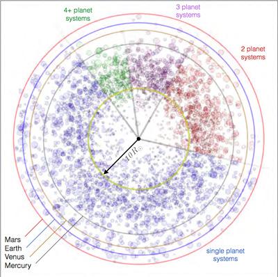 Αυτό το διάγραμμα δείχνει την τροχιακή κατανομή των εξωπλανητών με μέγεθος μικρότερο του Δία, οι οποίοι έχουν ανιχνευθεί από το διαστημικό τηλεσκόπιο Kepler, σε σύγκριση με τις τροχιές του Ερμή, της Αφροδίτης, της Γης και του Άρη. Οι περισσότεροι από αυτούς τους εξωπλανήτες βρίσκονται πολύ πιο κοντά στα άστρα-ήλιους τους σε σχέση με την απόσταση  από τον ήλιο των εσωτερικών πλανητών του ηλιακού μας συστήματος.  (Credit: Batygin and Laughlin, PNAS)