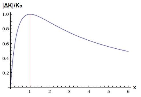 http://www.wolframalpha.com/input/?i=plot+4x%2F%281%2Bx%29%5E2++%7Bx%2C+0%2C+6%7D