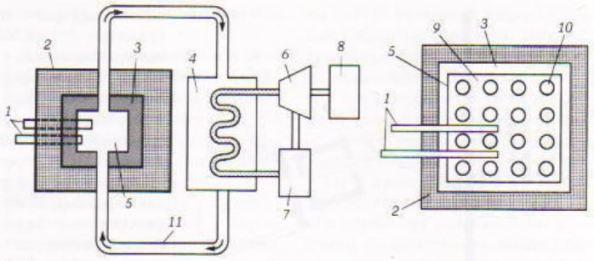 Διάγραμμα πυρηνικού αντιδραστήρα με γραφίτη ως επιβραδυντή: (1) ράβδοι ελέγχου (2) θωράκιση (3)ανακλαστήρας (4) εναλλάκτης θερμότητας (5) ενεργός ζώνη (6) ατμοστρόβιλος (7) συμπυκνωτής (8) γεννήτρια (9) επιβραδυντής (10 καύσιμο (11) ψυκτικό μέσο