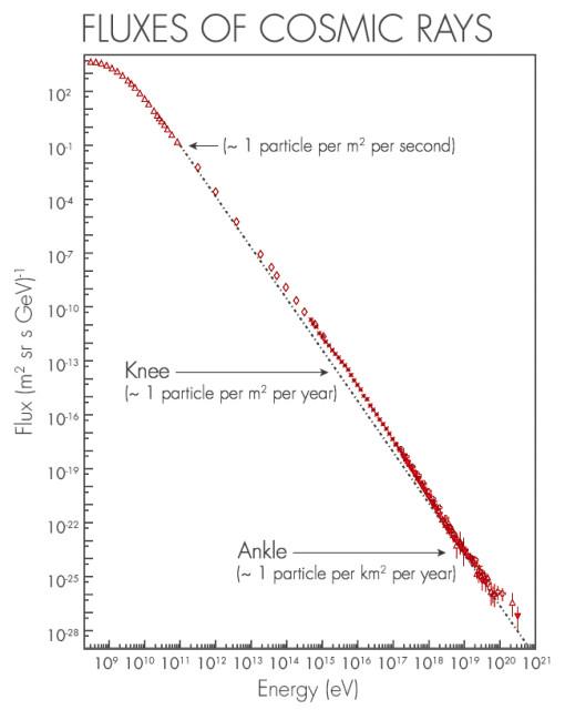 Γραφική παράσταση της ροής των κοσμικών ακτίνων συναρτήσει της ενέργειας. Το τελευταίο σημείο κάτω δεξιά παριστάνει το σωματίδιο «Ω! Θεέ μου».