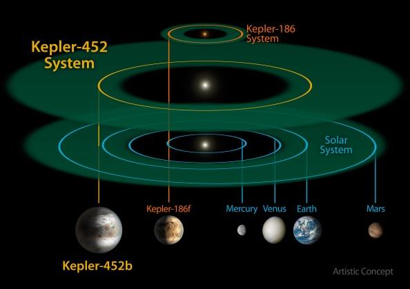 Σύγκριση του συστήματος Kepler-452 με το σύστημα  Kepler-186 και το ηλιακό μας σύστημα