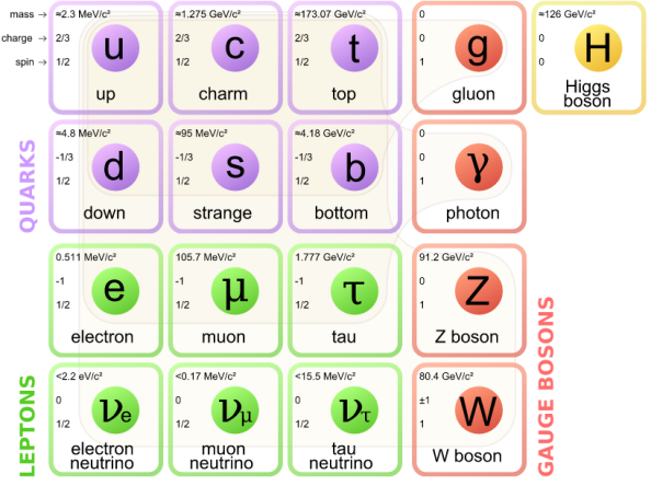 στοιχειώδη σωματίδια