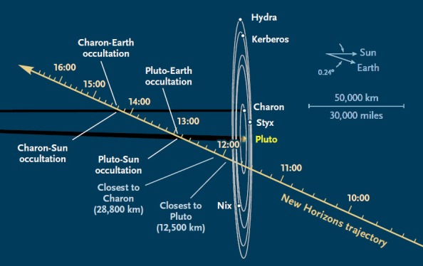 During its July 14th pass through the Pluto system at 13.8 km (8.6 miles) per second, New Horizons will execute a complex, preprogramed sequence of twists and turns to record everything it can during its brief flyby window.