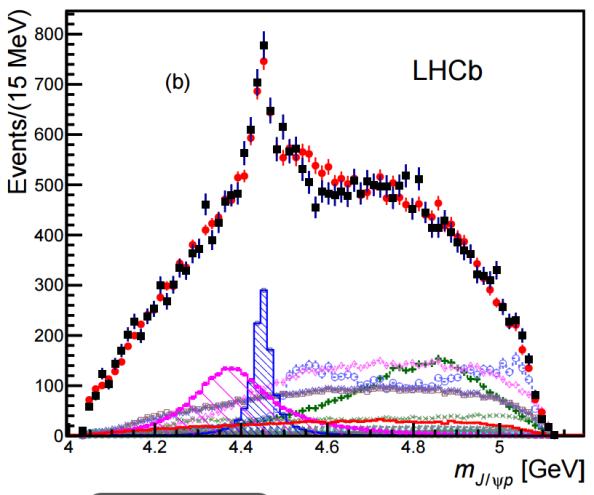 To μπλε ιστογραμμα και η μωβ καμπύλη αποδεικνύουν την ύπαρξη των δυο καταστάσεων πεντακουάρκ
