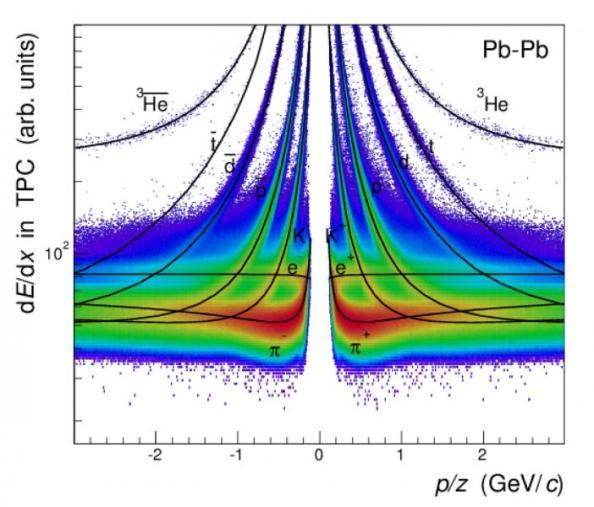 Τα αποτελέσματα των μετρήσεων του πειράματος ALICE δημοσιεύονται στο Nature με τίτλο:
