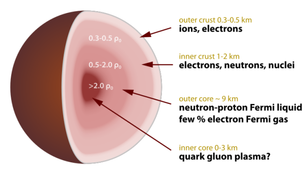 https://en.wikipedia.org/wiki/Neutron_star