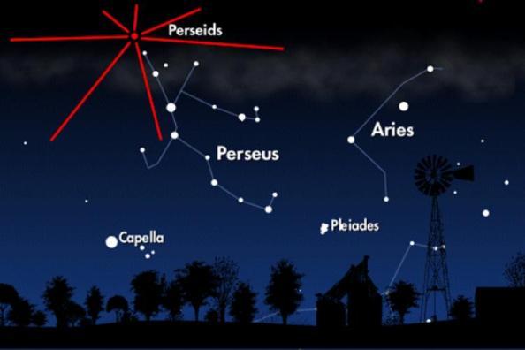 Ο αστερισμός του Περσέα και το ακτινοβόλο σημείο των Περσείδων όπως ανατέλλει στα Βορειοανατολικά με τη 1.30 τα ξημερώματα.