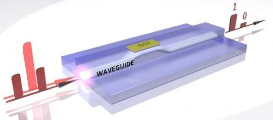 Παλμοί ισχυρού φωτός κάνουν το υλικό GST να περνά από κρυσταλλική σε άμορφη κατάσταση και το αντίστροφο. Παλμοί ασθενέστερου φωτός διαβάζουν μετά τα δεδομένα (Πηγή: C. Rios/Oxford University)