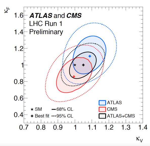 Τα αποτελέσματα της ανάλυσης από τα δυο ανεξάρτητα πειράματα )κόκκινο - μπλε). Με μαύρο η ακρίβεια που προκύπτει από τον συνδυασμό των αποτελεσμάτων και των δυο πειραμάτων.