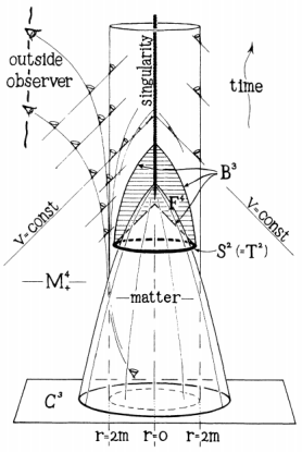 """Roger Penrose: """"Gravitational Collapse and Space-Time Singularities""""  Phys. Rev. Lett. 14, 57 – Published 18 January 1965"""
