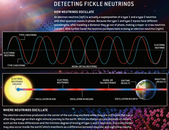 detecting neutrinos