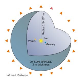 Dyson_Sphere_Diagram-en
