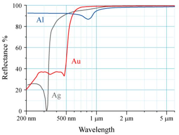 H ανακλαστικότητα των Au, Ag, Al. Το ανθρώπινο μάτι βλέπει την ηλεκτρομαγνητική ακτινοβολία με μήκος κύματος κοντά στα 600 νανόμετρα ως κίτρινο. Όπως φαίνεται από το παραπάνω διάγραμμα ο χρυσός φαίνεται κίτρινος διότι απορροφά το μπλε φως περισσότερο από τα άλλα και ανακλά το κίτρινο. Για τον μεν χρυσό η εφαρμογή των σχετικιστικών διορθώσεων αποδεικνύει ότι ο διαχωρισμός των τροχιακών και η χαμηλότερη ενέργεια του 6s τροχιακού έχει ως αποτελέσματα την έντονη απορρόφηση μπλε φωτός σε σχέση με το κίτρινο. Όσον αφορά τον άργυρο, δεδομένου ότι το ενεργειακό επίπεδο 6s είναι υψηλότερο, η ενέργεια που απαιτείται για να διεγείρει ένα ηλεκτρόνιο αντιστοιχεί στην περιοχή του υπεριώδους φωτός και όχι στην ορατή περιοχή. Έτσι o άργυρος φαίνεται να στερείται των χρωμάτων.