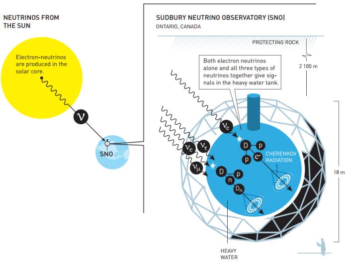 O ανιχνευτής νετρίνων Sudbury Neutrino Observatory ανιχνεύει νετρίνα που παράγονται στον Ήλιο, όπου παράγονται μόνο νετρίνα του ηλεκτρονίου. Οι αντιδράσεις μεταξύ νετρίνων και νερού (για την ακρίβεια βαρύ ύδωρ) δίνουν την δυνατότητα να ταυτοποιηθούν και οι τρεις τύποι νετρίνων. Ανακαλύφθηκε ότι τα νετρίνα του ηλεκτρονίου ήταν λιγότερα των αναμενομένων, ενώ ο συνολικός αριθμός και των τριών τύπων νετρίνων συμφωνούσε με το αναμενόμενο. Το συμπέρασμα ήταν ότι κάποια νετρίνα του ηλεκτρονίου είχαν αλλάξει ταυτότητα.