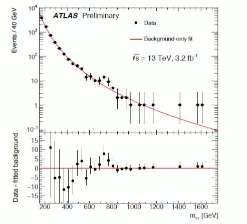 Ο συντονισμός (το «καρούμπαλο» στα 750 GeV) που αναστάτωσε τους φυσικούς των στοιχειωδών σωματιδίων