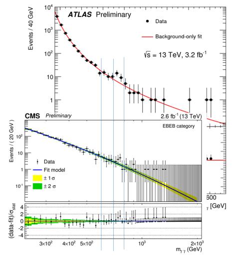 Το προηγούμενο διάγραμμα του πειράματος ATLAS σε σύγκριση με το διάγραμμα δεδομένων του πειράματος CMS. Η ενέργεια των 600, 700 και 800 GeV καθορίζονται από τις μπλε κατακόρυφες γραμμές. Στην περιοχή αυτή εμφανίζεται αυξημένη η παραγωγή δυο φωτονίων πίσω από την οποία μπορεί να κρύβεται το μυστηριώδες νεό σωματίδιο.