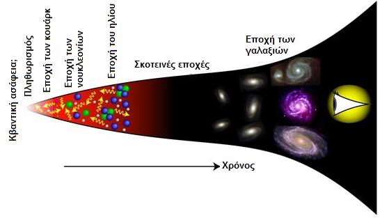 Aν και ξέρουμε ελάχιστα για την αρχή του σύμπαντος, γνωρίζουμε πολύ καλά το τι έγινε στη συνέχεια κατά τα επόμενα 14 δισεκατομμύρια έτη. Καθώς το σύμπαν μας διαστελλόταν και ψυχόταν, τα κουάρκ ενώθηκαν σχηματίζοντας πρωτόνια (πυρήνες Υδρογόνου) και νετρόνια, τα οποία με τη σειρά τους συντήχθηκαν σε πυρήνες Ηλίου. Στη συνέχεια αυτοί οι πυρήνες σχημάτισαν άτομα συλλαμβάνοντας ηλεκτρόνια, και η βαρύτητα συγκέντρωσε αυτά τα άτομα στους γαλαξίες, τα άστρα και τους πλανήτες που παρατηρούμε σήμερα