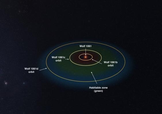 wolf_1061_planet_orbits_1