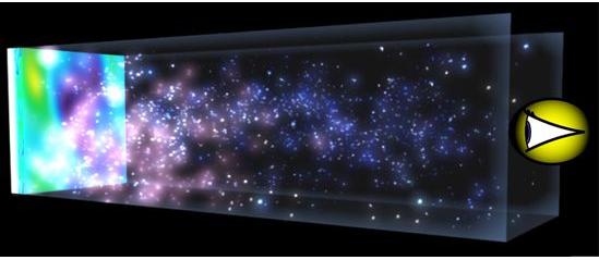 Εφόσον το φως χρειάζεται χρόνο για να φτάσει σε μας από μακρινές αποστάσεις, όσο πιο μακριά κοιτάμε τόσο πιο πολύ πίσω βλέπουμε στο χρόνο. Πέρα από τους πιο μακρινούς γαλαξίες, βλέπουμε έναν αδιαφανή τοίχο από πλάσμα υδρογόνου που ακτινοβολεί, μια ακτινοβολία που χρειάστηκε 14 δισεκατομμύρια χρόνια να φτάσει σε μας. Αυτό συμβαίνει διότι το ίδιο υδρογόνο που σήμερα γεμίζει το διάστημα ήταν τόσο θερμό ώστε να είναι σε μορφή πλάσματος πριν από 14 δισεκατομμύρια χρόνια, όταν το Σύμπαν μας είχε ηλικία μόνο 400,000 χρόνια