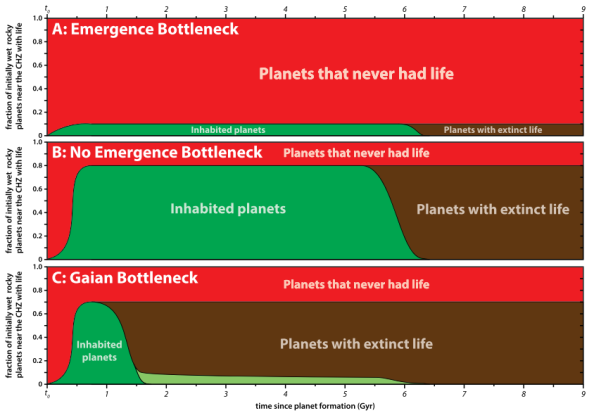 The Case for a Gaian Bottleneck: The Biology of Habitability Aditya Chopra and Charles H. Lineweaver