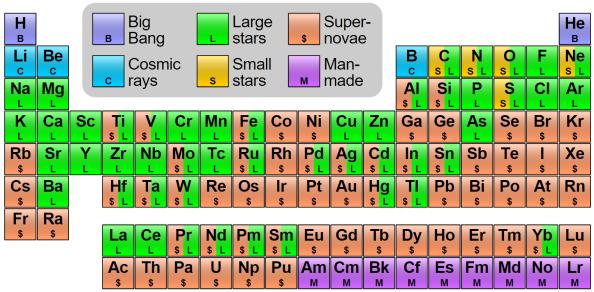 periodic1
