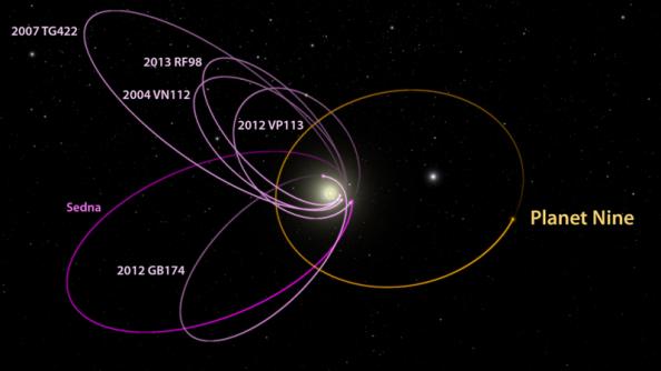 Tα 6 πιο απομακρυσμένα γνωστά αντικείμενα του ηλιακού μας συστήματος με τροχιές πέρα από τον Ποσειδώνα και η τροχιά του πλανήτη εννέα.