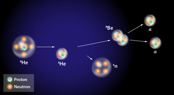 τετρανετρόνιο