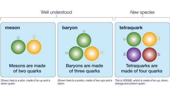 tetraquark_illustration_comparison