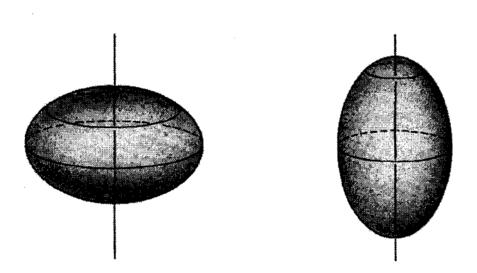 Δυο σφαιροειδή. Αριστερά το πεπλατυσμένο και δεξιά το επίμηκες.