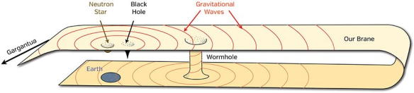 gravitational waves travel through the wormhole to Earth