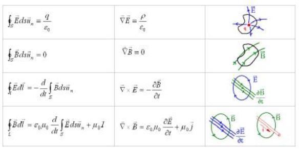 Αποτέλεσμα εικόνας για τέσσερις εξισώσεις του Maxwell,